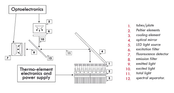 Optical-Scheme