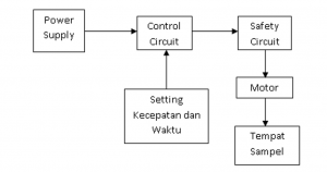 cara-menggunakan-centrifuge-blok-diagram