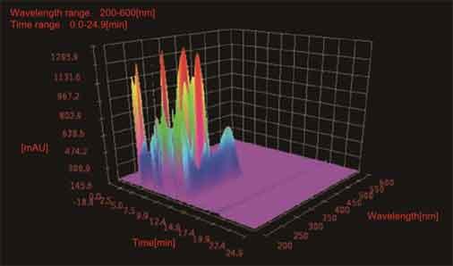 hplc-spectrum