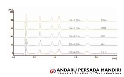 hplc-uv-vis-detector-pengukuran