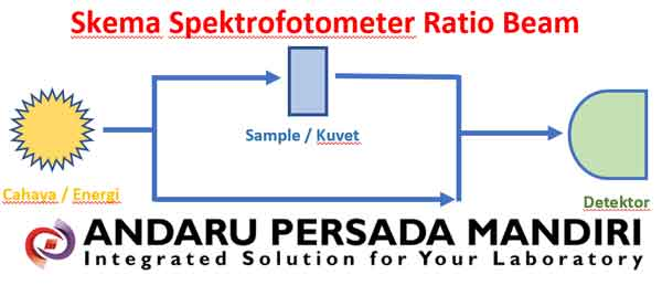 spektrofotometer-ratio-beam-skema