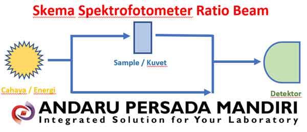 spektrofotometer-ratio-beam-skema