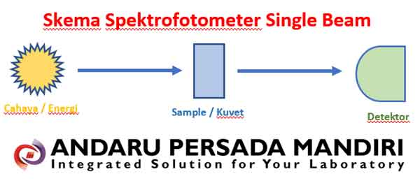 spektrofotometer-single-beam-skema