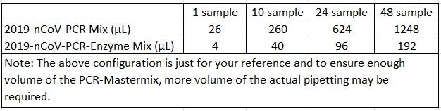 Jual Reagen PCR - Distributor Alat Laboratorium - PT. Andaru Persada Mandiri