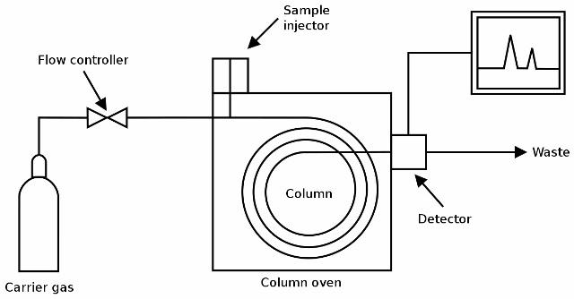 prinsip-kerja-gas-chromatography-awal