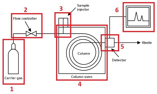 prinsip-kerja-gas-chromatography-penjelasan-perbagian