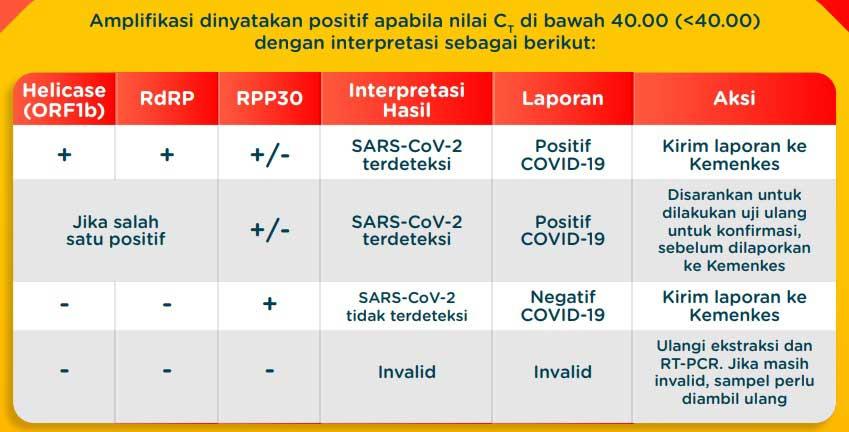 spesifikasi-biocov-reagen-pcr-cara-menggunakan