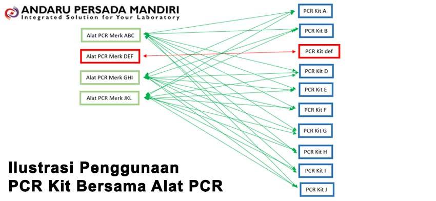 ilustrasi-penggunaan-pcr-kit-bersama-alat-pcr-jenis-open-system