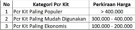 daftar-harga-pcr-kit